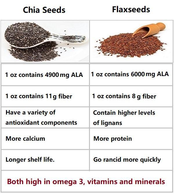Flaxseed vs. Chia seeds